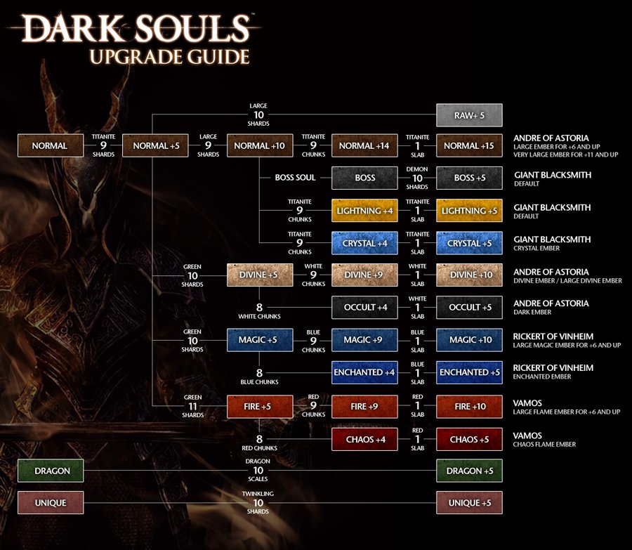 dark-souls-upgrades